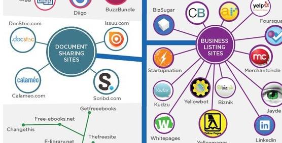 Инфографика за контент маркетинг и СЕО
