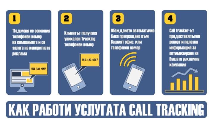 Схема на Call Tracking