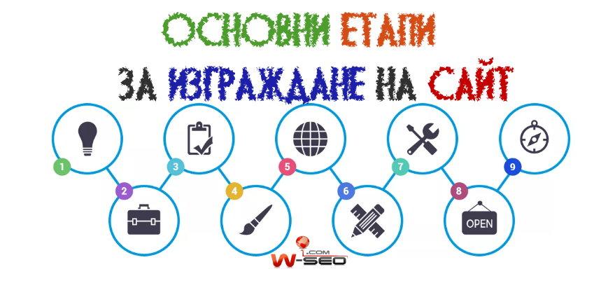 Изготвяне на план за уеб сайт - SEO оптимизация